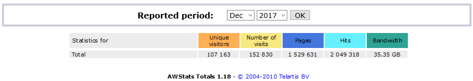 AWStats Totals Dic 2017